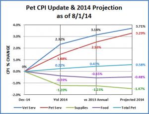 Cpi-Update8-1-14