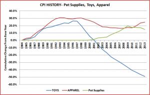 SuppliesApparelToys-Graph
