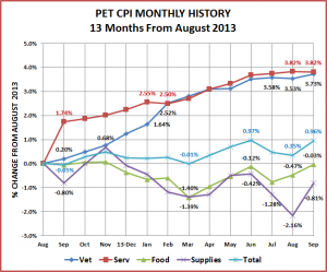 CPI-Monthly-Sept-2014