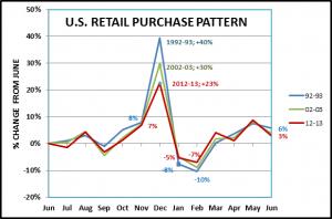 RetailPurchaseHistory