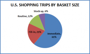 ShoppingTrips