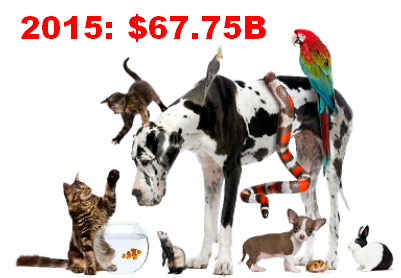 2015 U.S. TOTAL PET SPENDING $67.75B…UP $3.43B