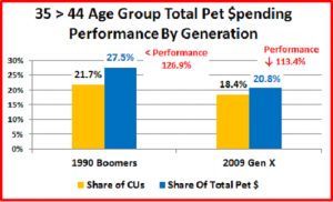 Generation x age group