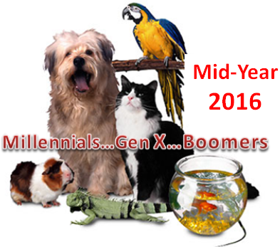 Pet Products Spending by Generation: Mid-Year 2016 Update