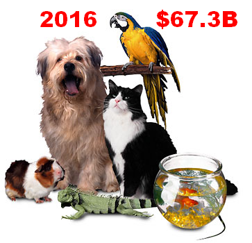 2016 U.S. TOTAL PET SPENDING $67.29B…DOWN ↓$0.46B