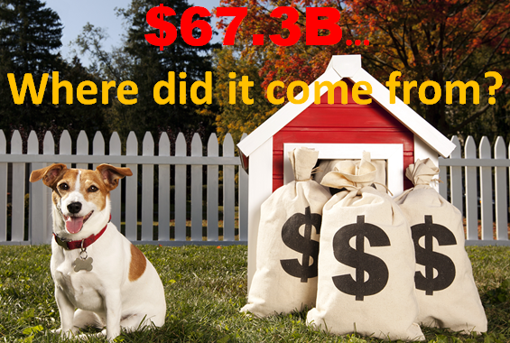 2016 Total Pet Spending was $67.29B – Where did it come from…?