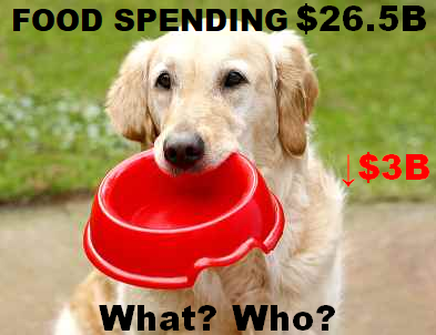 2016 Pet Food Spending was $26.5B- Where did it come from…?