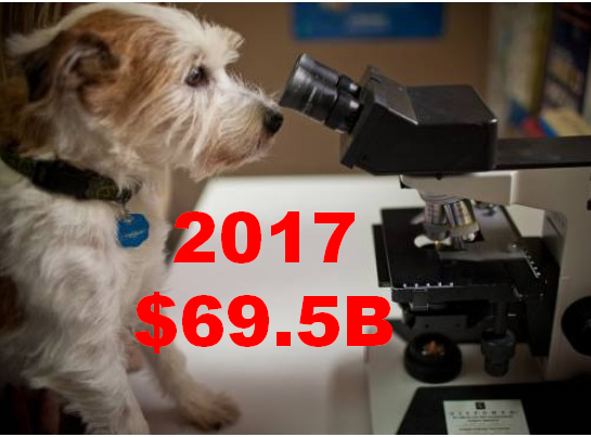 U.S. PET INDUSTRY $ALES IN 2017: $69.51B – TAKING A CLOSER LOOK