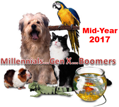 Pet Products Spending by Generation: Mid-Year 2017 Update