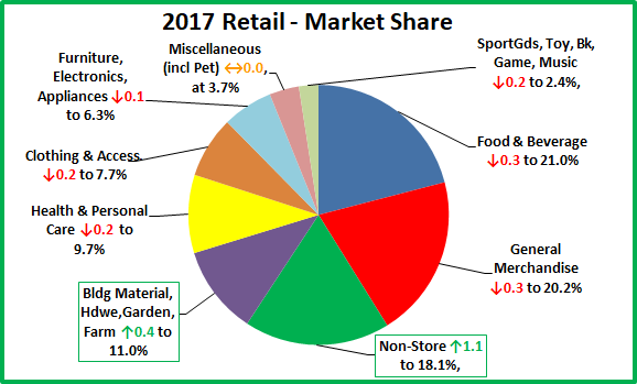 Us Auto Sales >> U.S. Retail Trade – 2017 $ales Update by Channel – Going for the Gold – Pet Business Professor