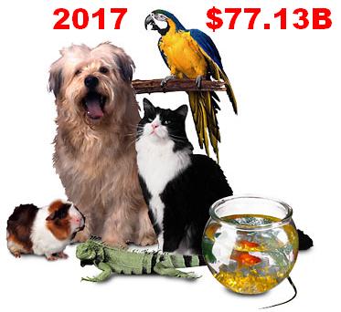 2017 U.S. TOTAL PET SPENDING $77.13B…UP ↑$9.84B