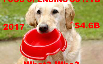 2017 Pet Food Spending was $31.1B – Where did it come from…?