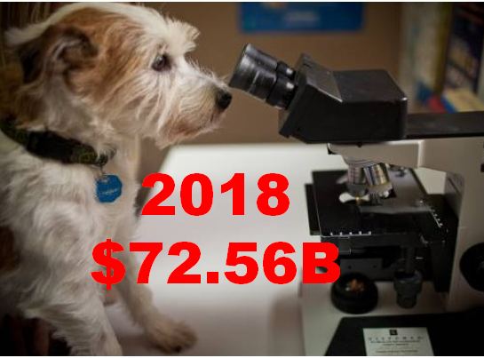 U.S. PET INDUSTRY $ALES IN 2018: $72.56B – TAKING A CLOSER LOOK