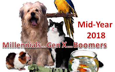 Pet Products Spending by Generation: Mid-Year 2018 Update