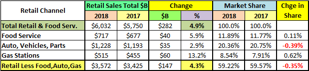 U S  Retail Trade – 2018 $ales by Channel – Going for the